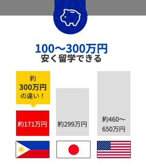 100~300万円。安く留学できる